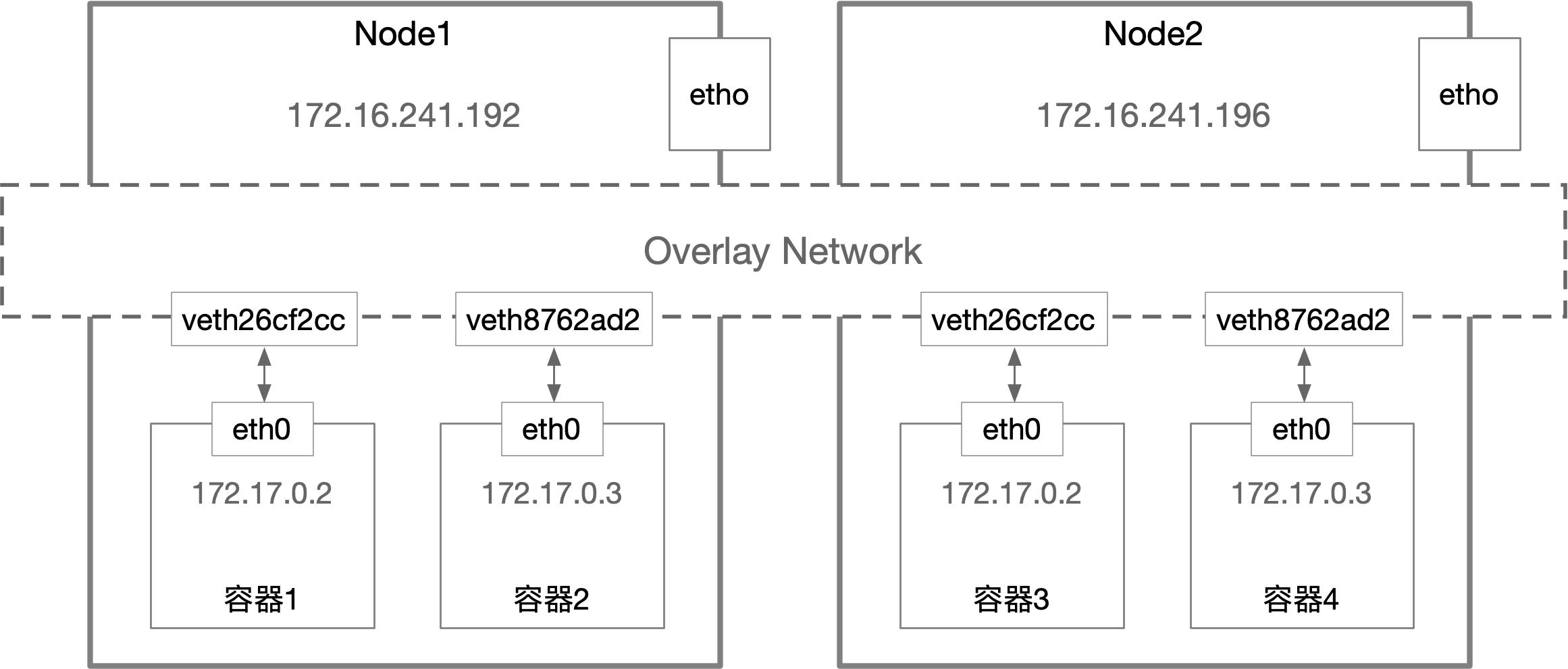 Docker容器网络-实现篇插图(1)