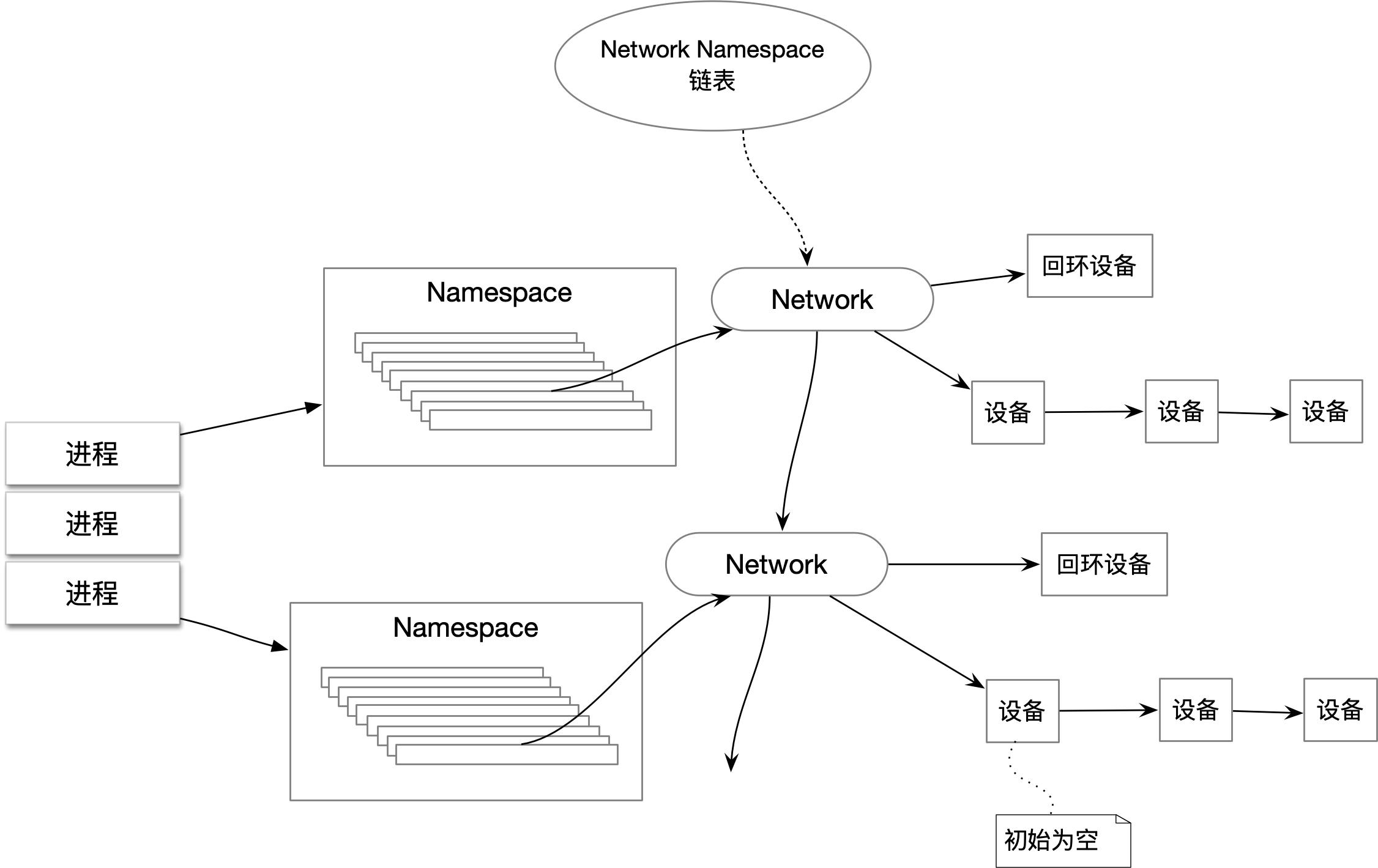 Docker容器网络-基础篇插图