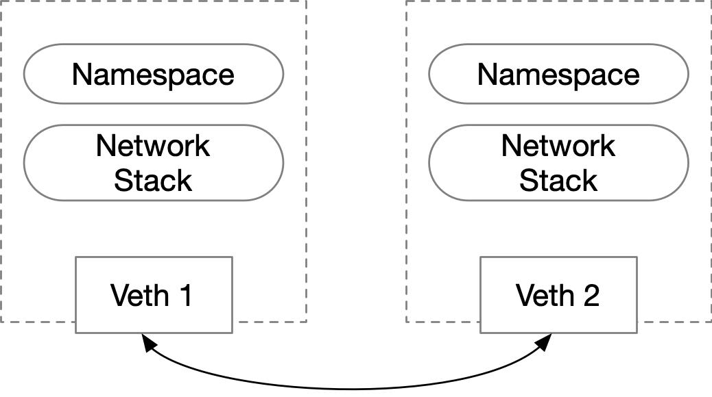Docker容器网络-基础篇插图(2)
