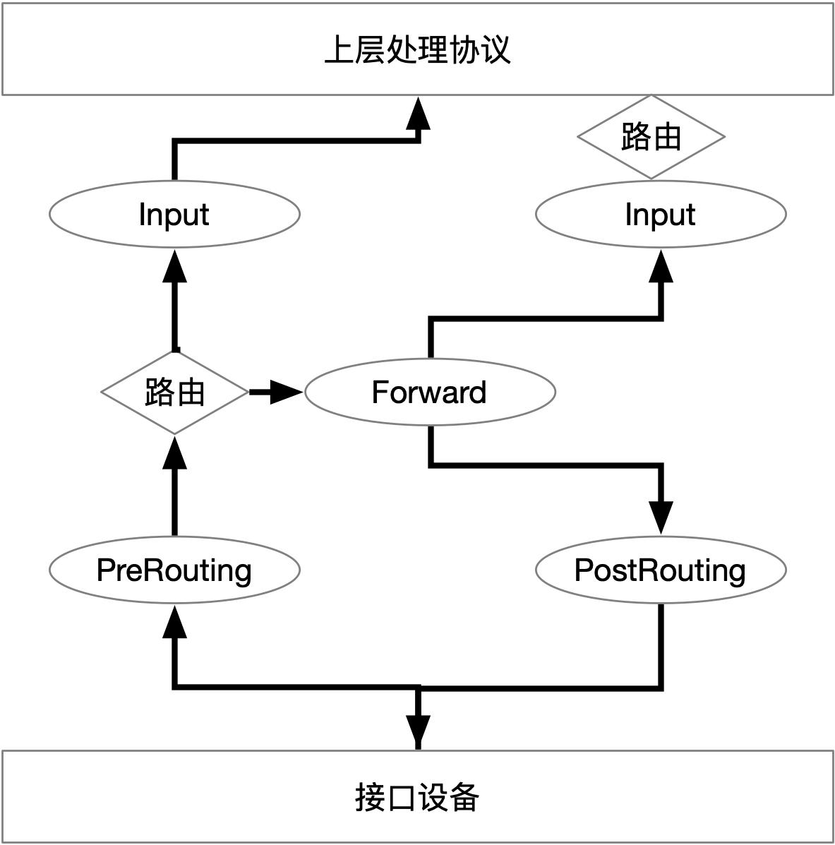 Docker容器网络-基础篇插图(3)