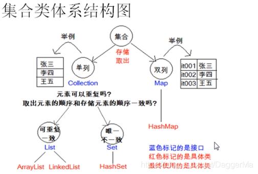 集合类体系结构图