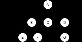 树的层次结构