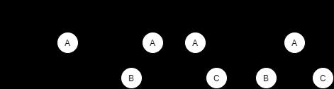 二叉树基本形态