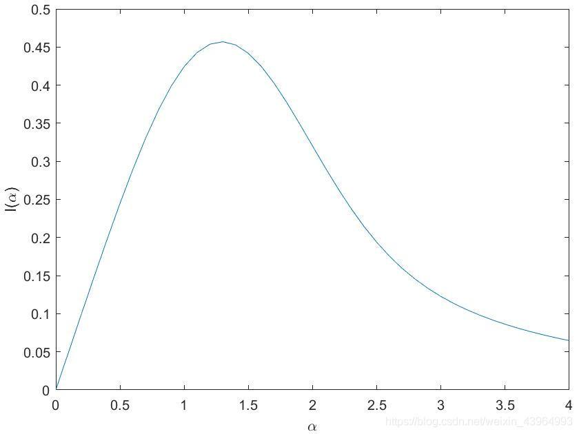 含参函数数值积分