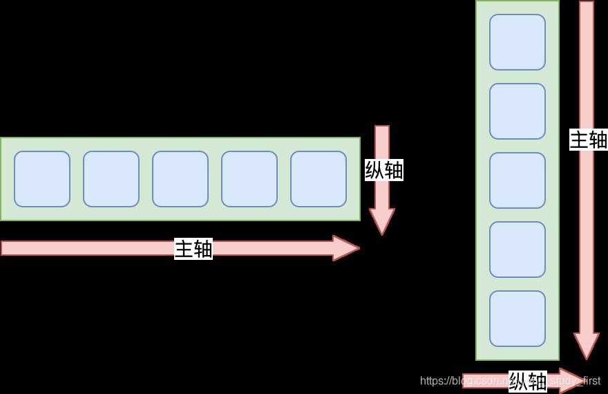 Row与Column控件的主轴与纵轴