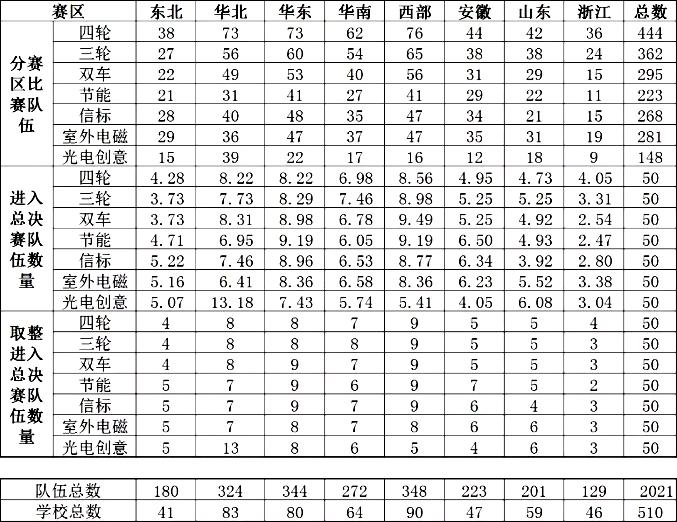 ▲ 第十四届竞赛各分赛区进入全国总决赛队伍数量分布