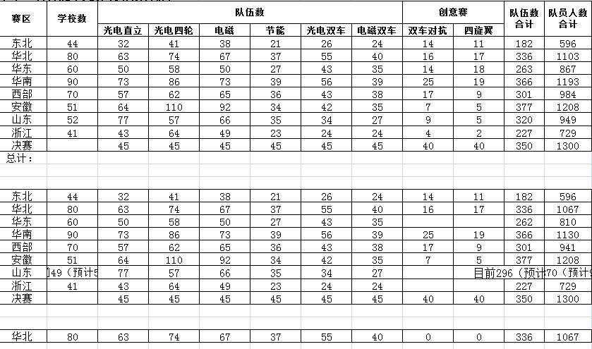 ▲ 第十二届竞赛各分赛区报名统计信息