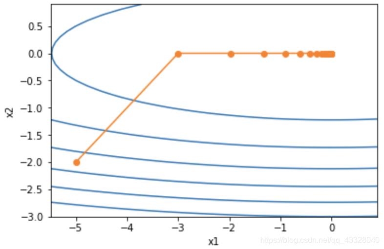 pytorch学习笔记(三十六):AdaGrad逐梦er的博客-adagrad算法pytorch