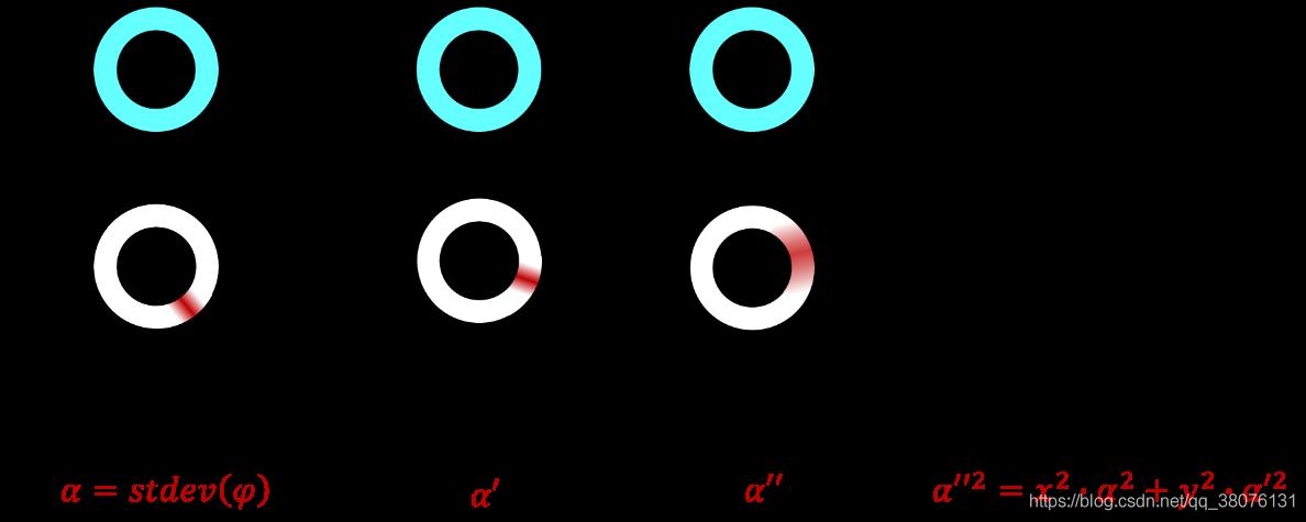 图13 实数环上TLWE密文的同态性质