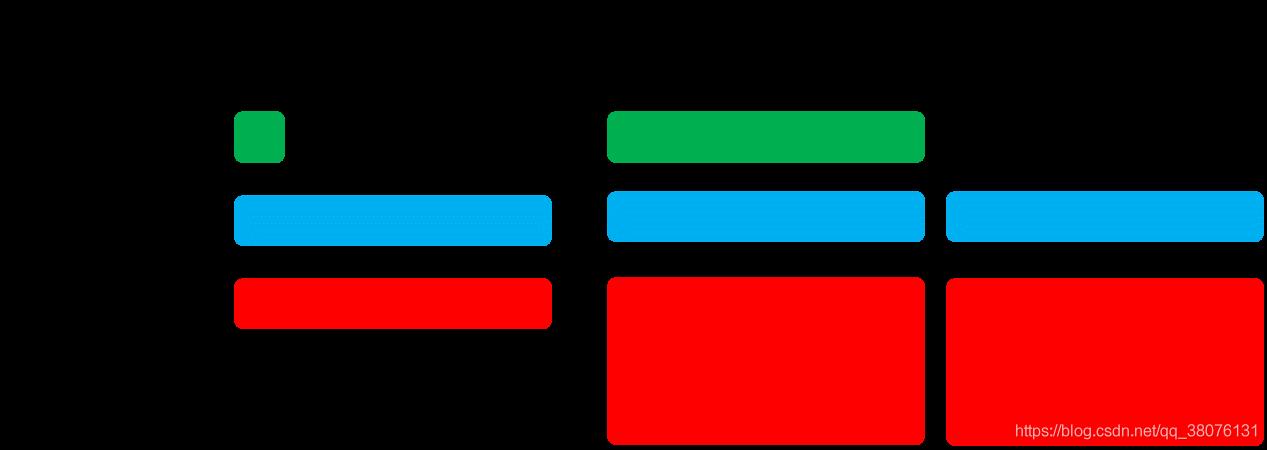 图14 TFHE的三种密文示意图