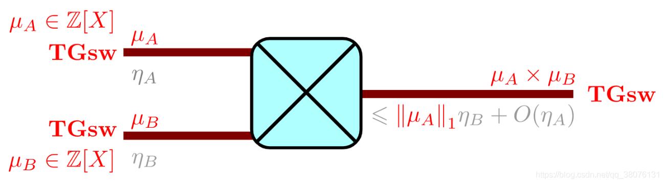 图15 GSW方案中ring product(内积)操作
