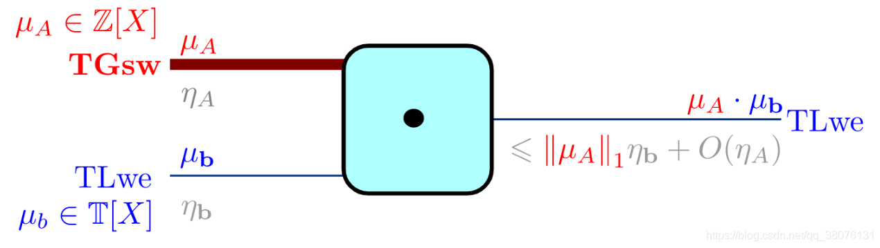 图16 TFHE方案中外积操作