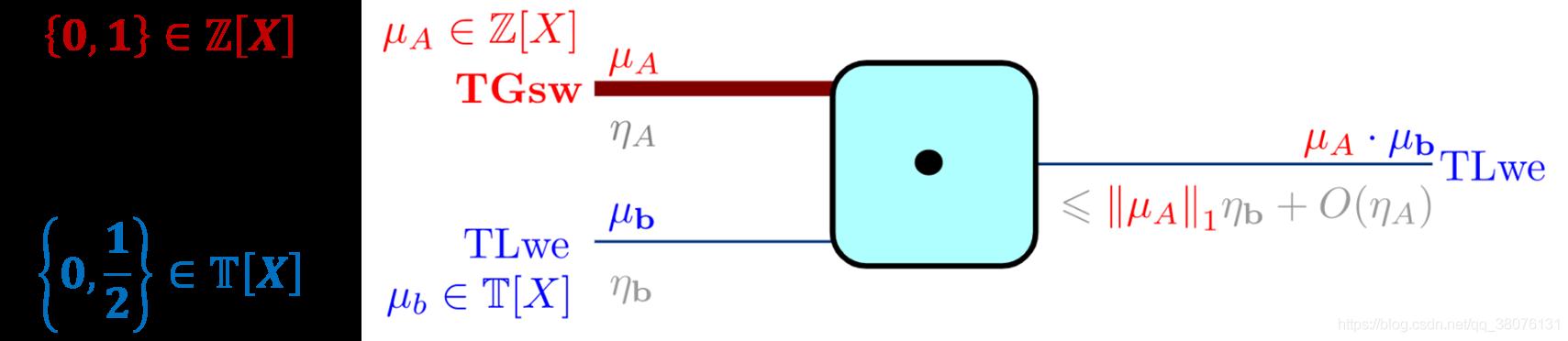 图19 TFHE方案中外积操作