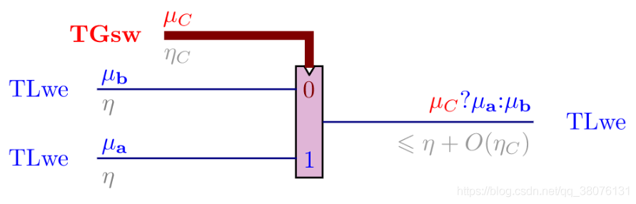 图20 LTFHE中Mux门电路示意图