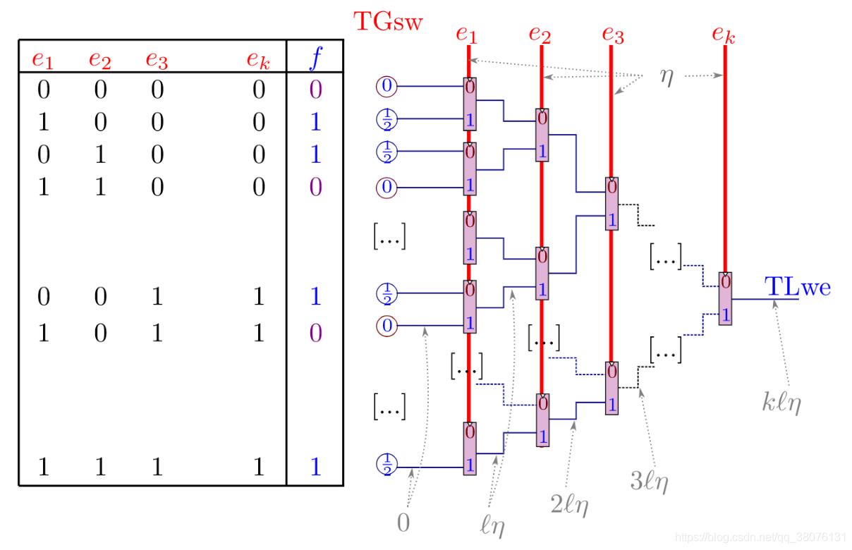 图21 Mux门构造查找表or布尔函数