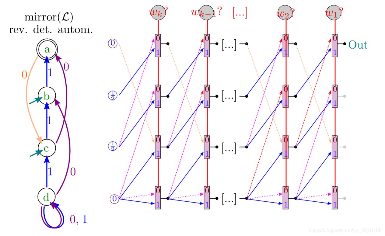 图22 Mux门构造确定型自动机