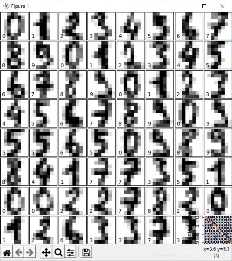手写数据集的部分样本和热力图