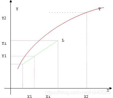 直线L 的方程式