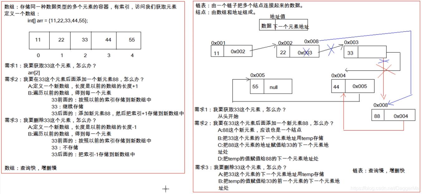 常见数据结构之数组和链表