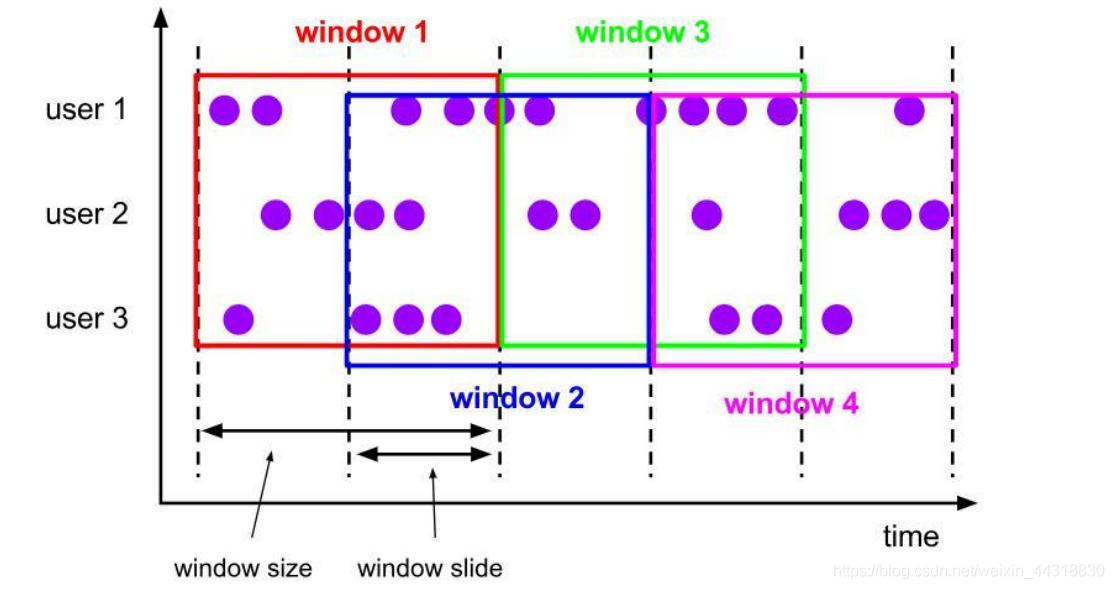 快速入门Flink (9) —— DataStream API 开发之【Time 与 Window】Alice菌的博客-