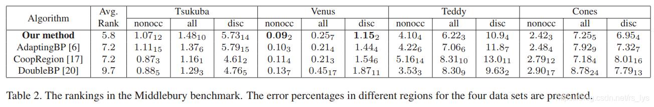 【理论恒叨】【立体匹配系列】经典AD-Census: (4)多步骤视差优化Ethan Li 李迎松-视差图优化 多视图