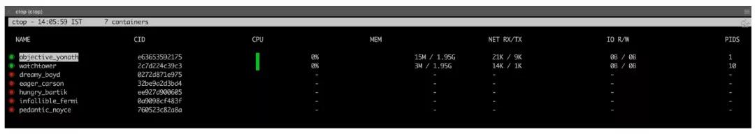 推荐 5 款超好用的开源 Docker 工具插图(3)