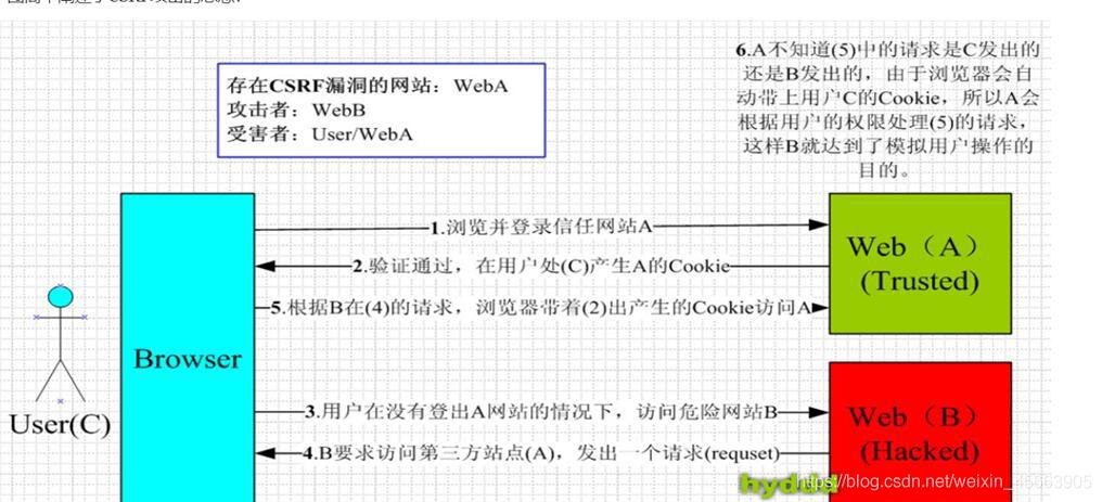 跨站请求伪造——CSRF宝庆书生的博客-