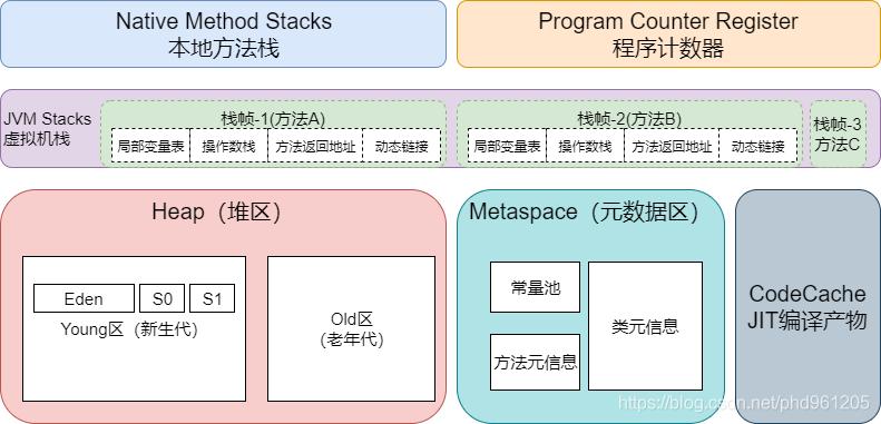 运行时数据区内部结构