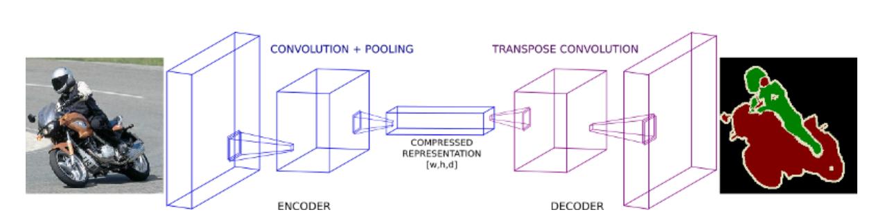 图像分割编码器-解码器网络
