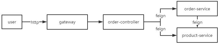 用户请求时,服务调用流程