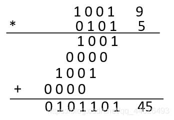 1001和0101相乘