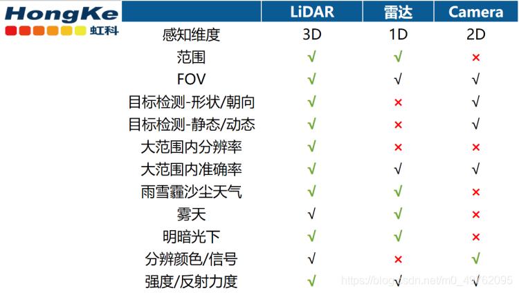 LiDAR与其他传感器对比