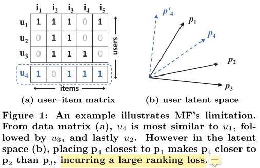矩阵分解的限制