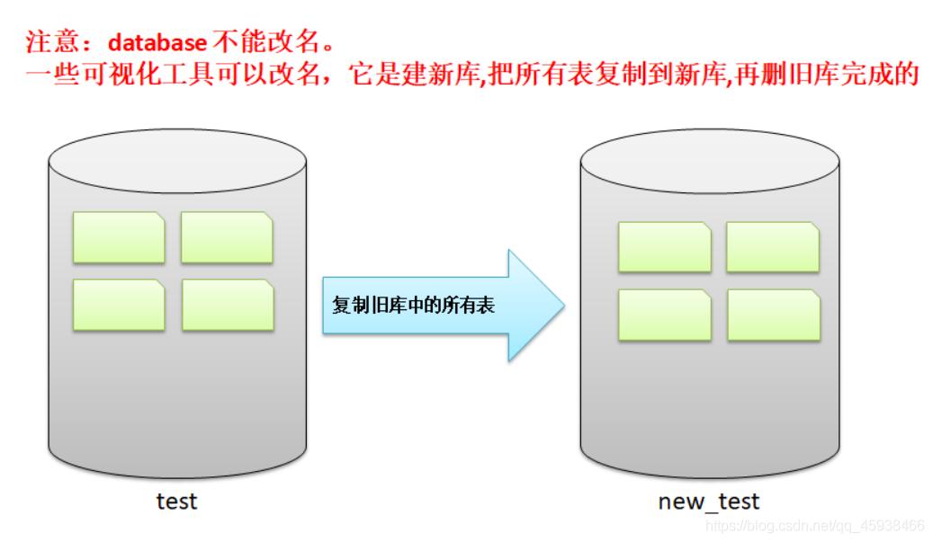 MySQL—DDL操作1(创建、查询、删除、修改数据库和表结构)qq45938466的博客-