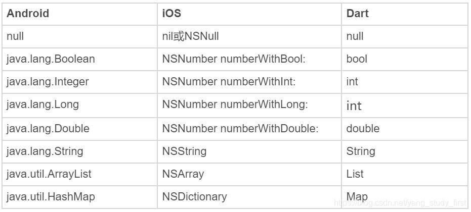 Android、iOS 和 Dart 平台间的常见数据类型转换