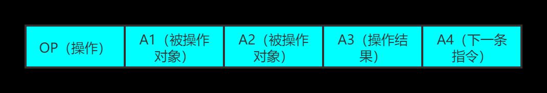 图 2 指令格式
