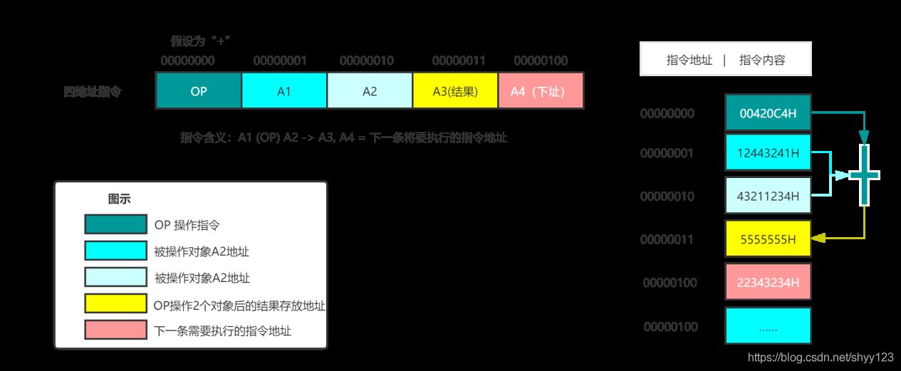 图 3 指令执行过程