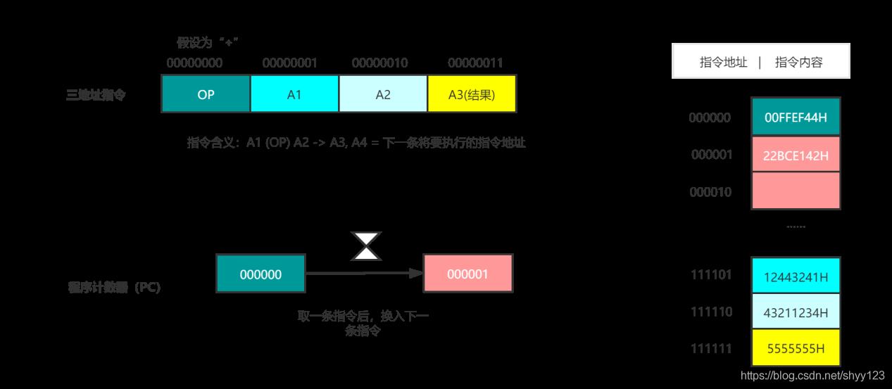 图 4 程序计数器