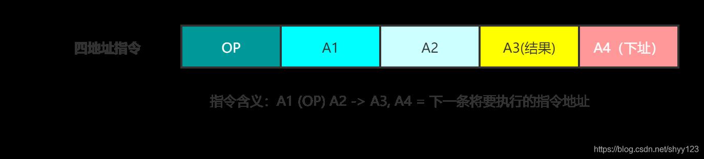 图 5 四地址指令