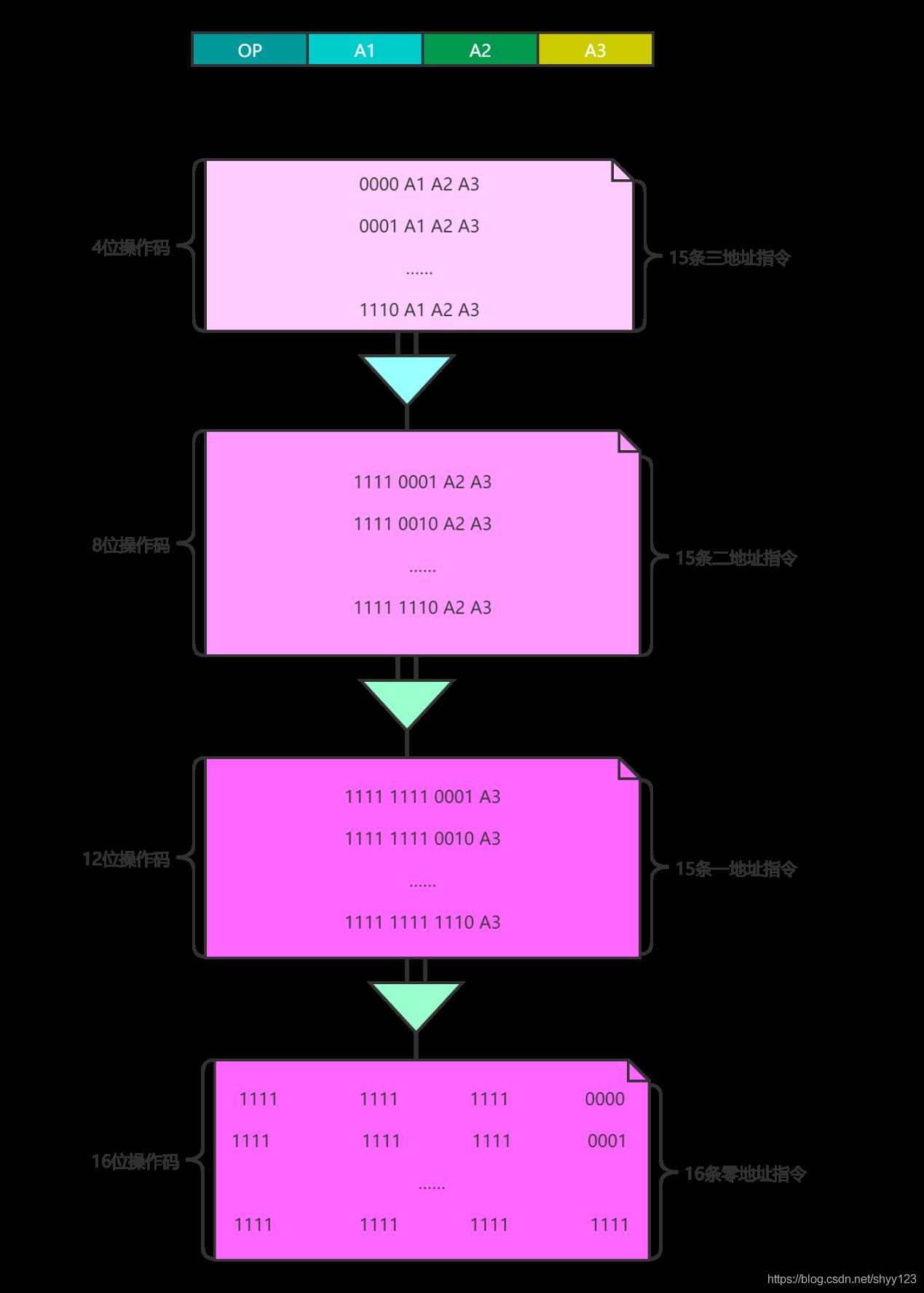 图 10 扩展操作码