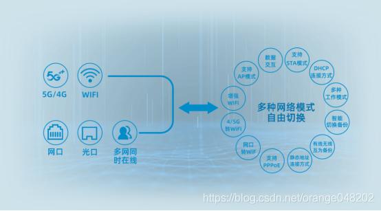 5G工业路由器5G工业网关的区别