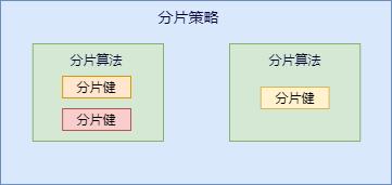 分片算法和分片策略的关系