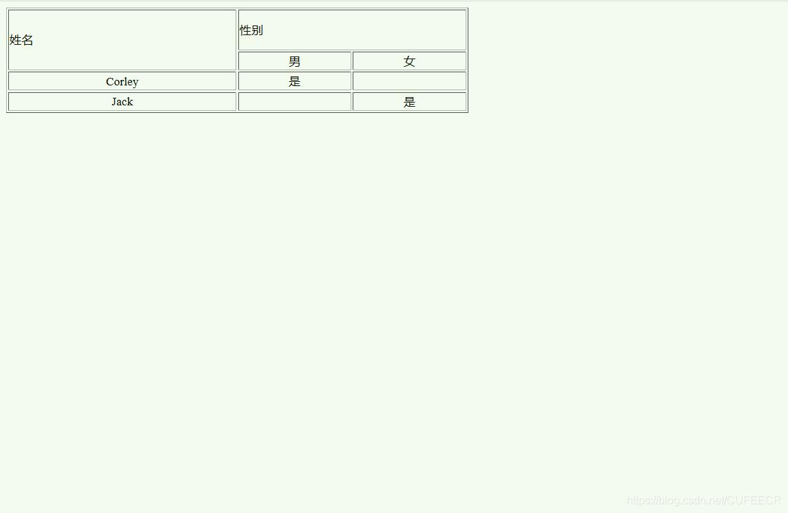 html table span