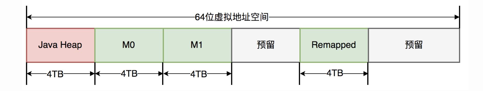 zgc-64bits