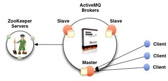 ActiveMQ集群安装插图