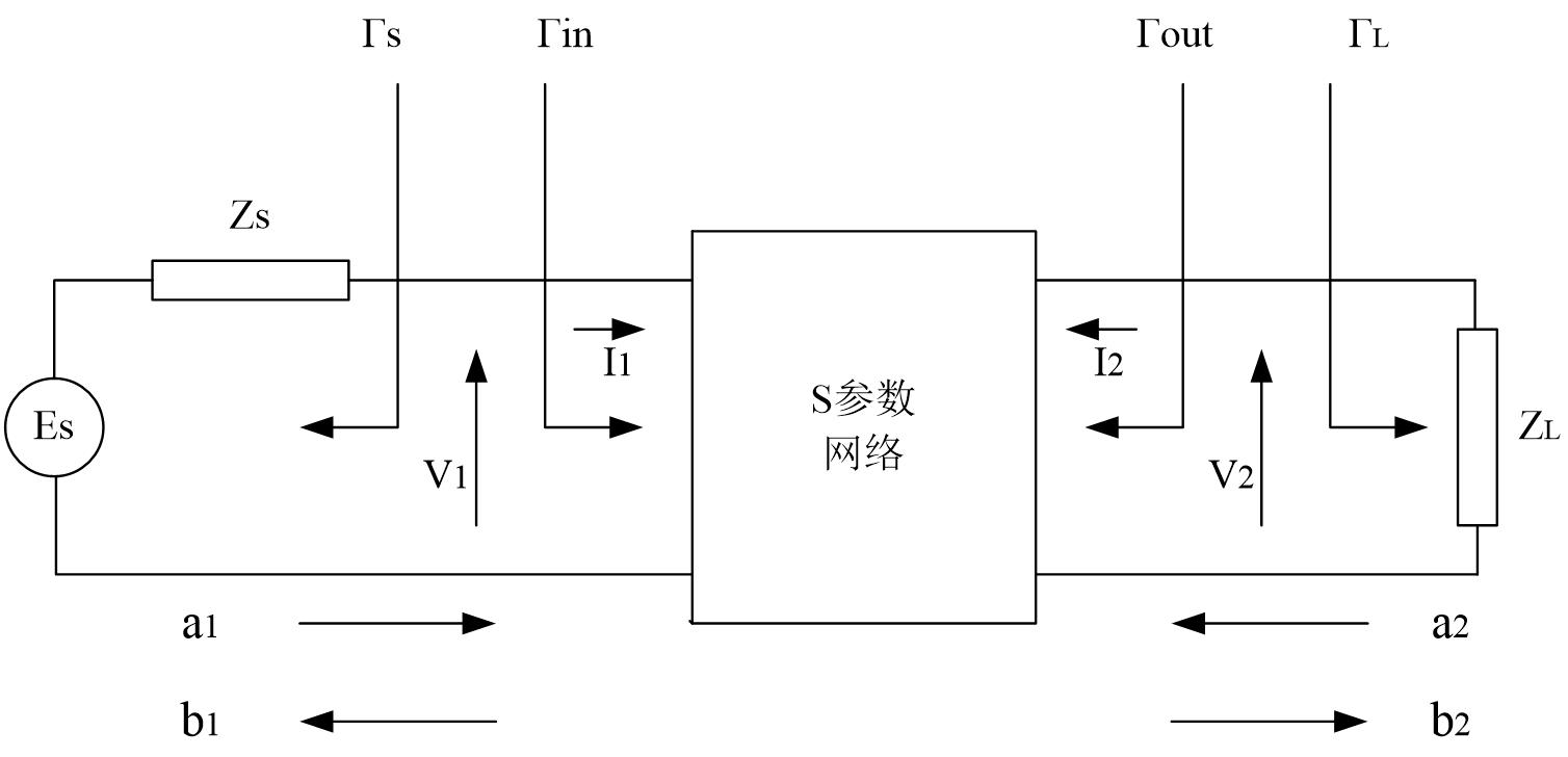 网络传输过程与散射参量的关系
