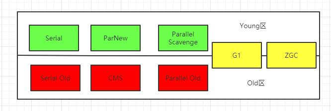 【JVM系列5】深入分析Java垃圾收集算法和常用垃圾收集器