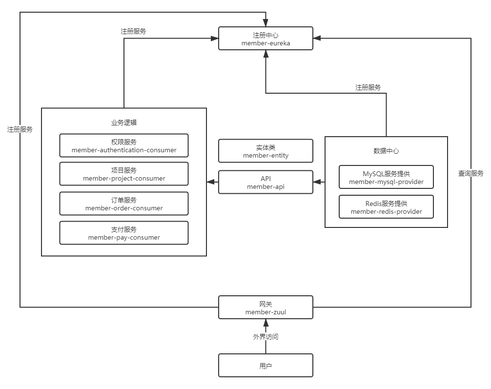前台会员系统架构图