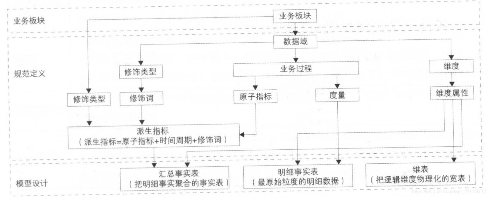 阿里巴巴大数据系统体系架构图