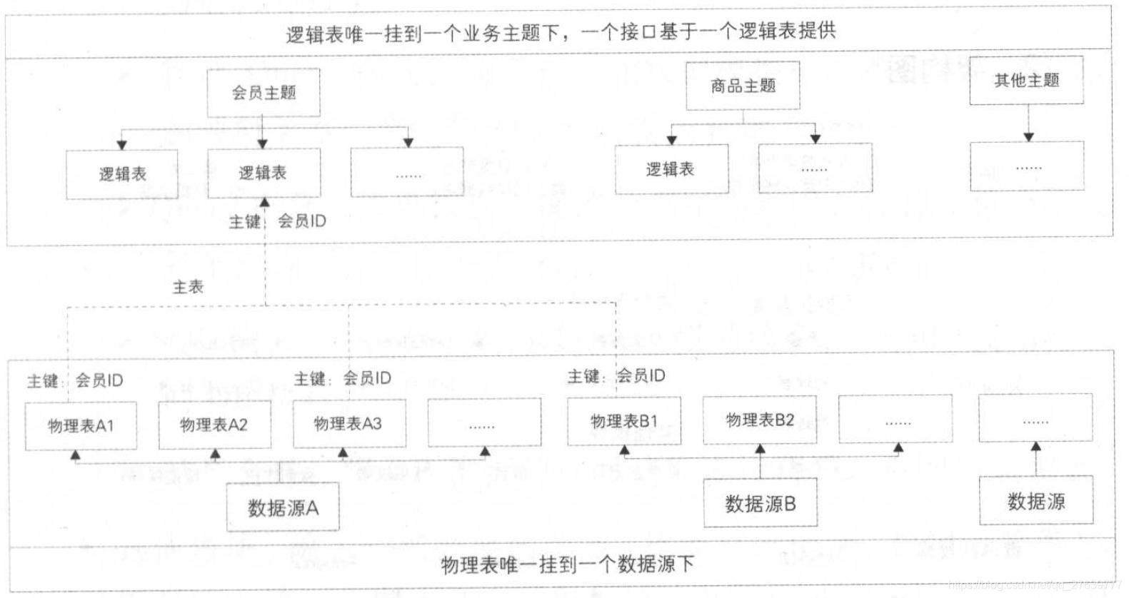 SmartDQ 的元数据模型架构示意图